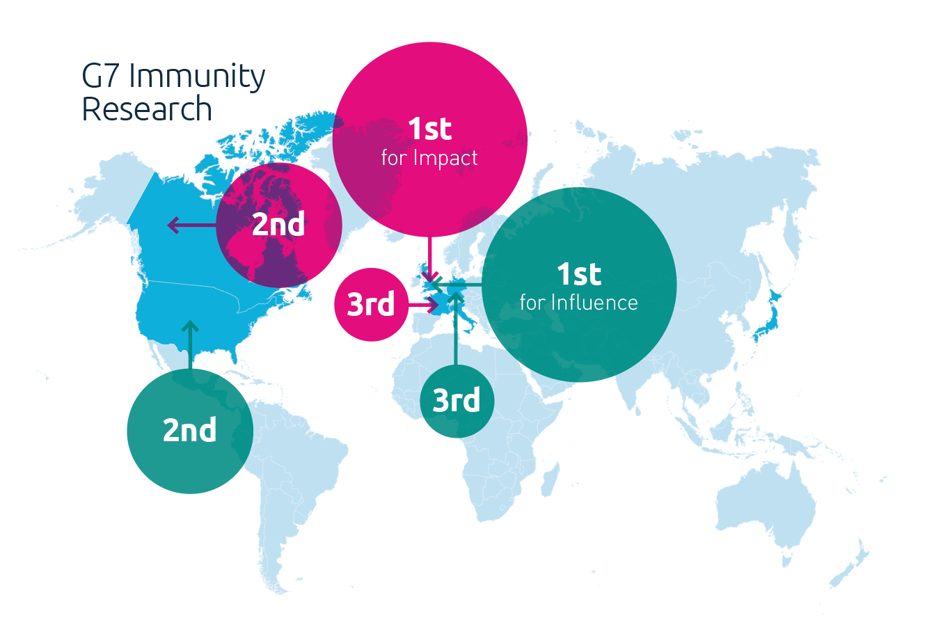 G7 Immunity Research map - UK 1st for impact