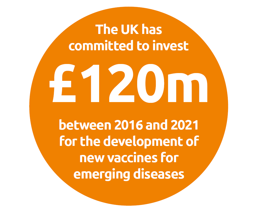 The UK has committed to invest £120 million between 2016 - 2021 for vaccine development