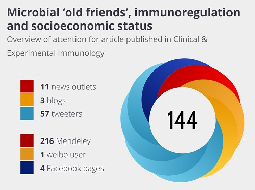 Altmetric for Clinical and Experimental Immunology article