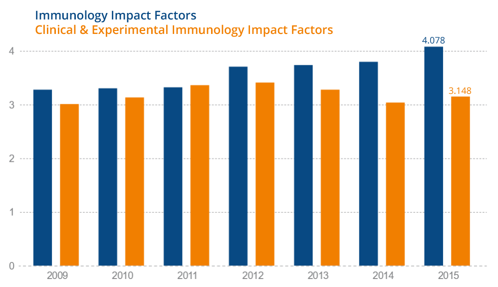 Graph showing impact factors for Immunology and CEI
